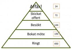 Säljpyramid